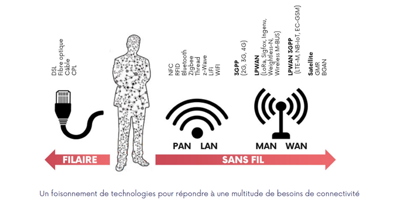 Technologies IoT