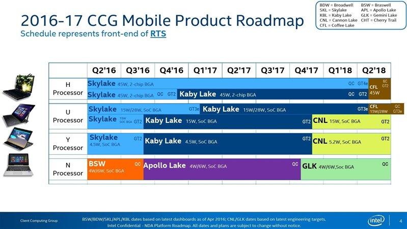 Roadmap Intel 2017 2018 Mobile