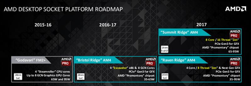 Roadmap AMD 2017