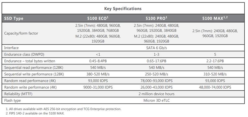 SSD Micron Entreprise 5100