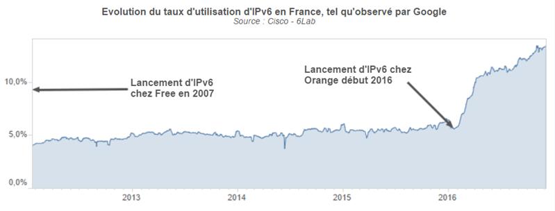 Arcep IPv6 décembre 2016