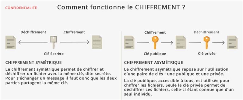 CNIL Chiffrement
