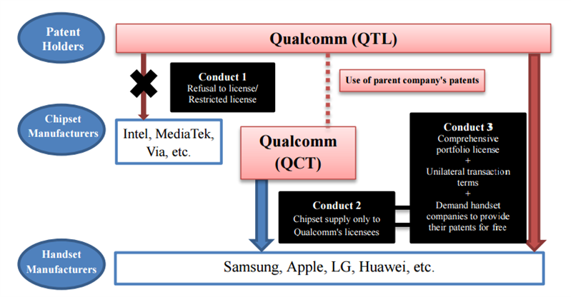 Qualcomm KFTC