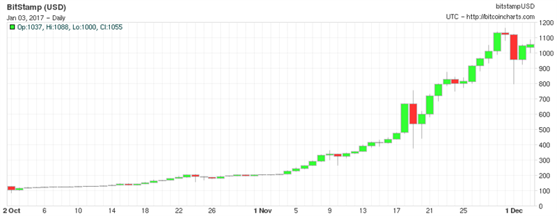 Bitcoin Mt.Gox
