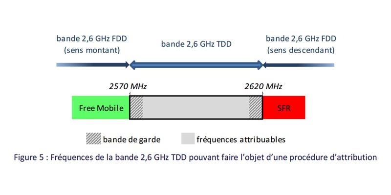 Arcep 2,6 GHz