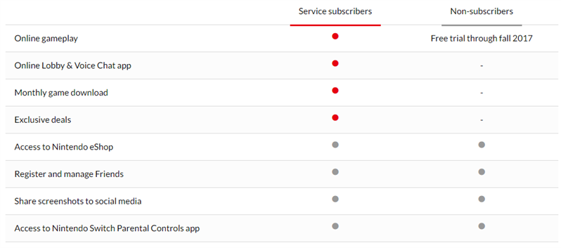 Nintendo Online Service