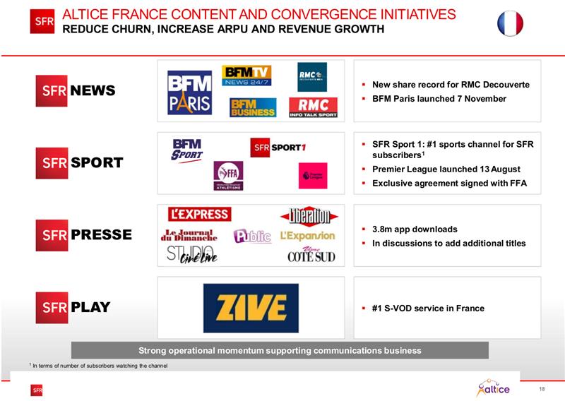 SFR Play VOD Résultats Altice