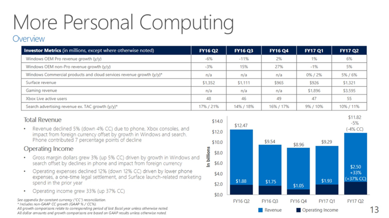 Microsoft Q2 FY17
