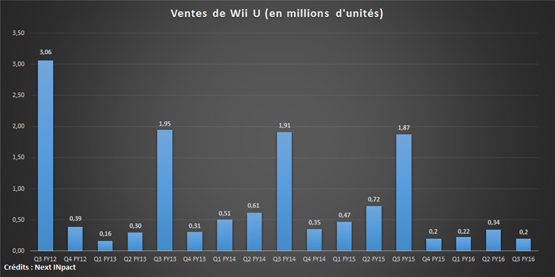 Wii U ventes Q3 16