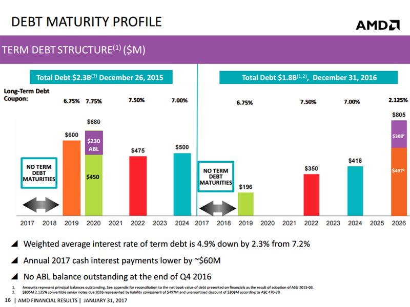 AMD Full Year 2016