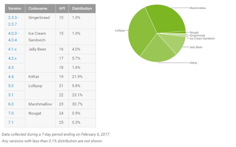 Android fragmentation février 2017