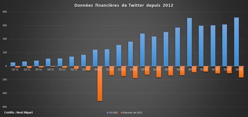 Twitter 2012 2016