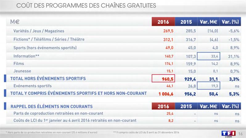 TF1 résultats 2016