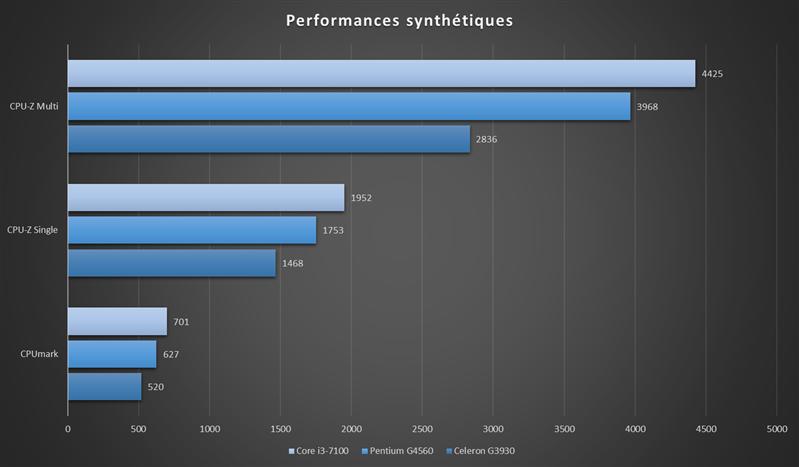 Intel Kaby Lake Entrée de gamme Benchmarks