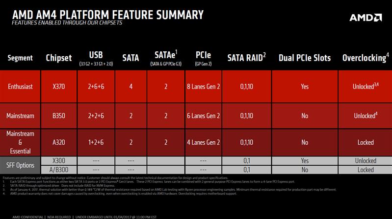 Chipsets AM4 AMD Ryzen