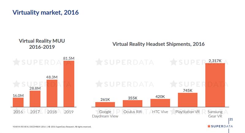 SuperData VR Ventes 2016
