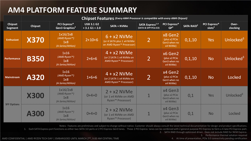 AMD Ryzen Slides Launch