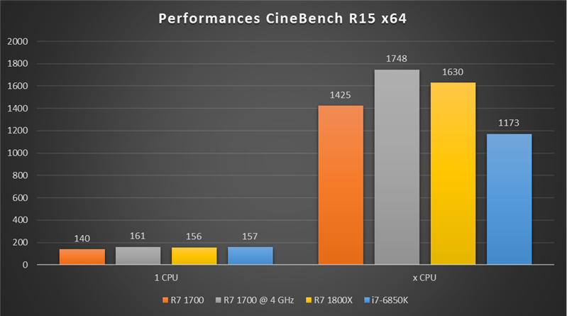 Ryzen 7 1700 OC Cinebench