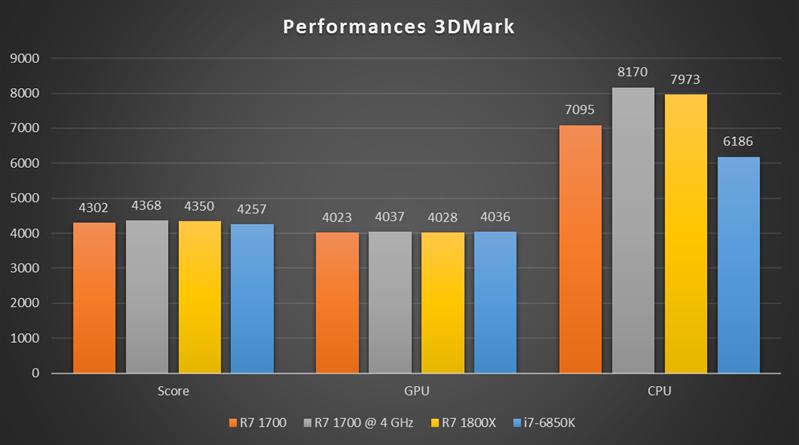 Ryzen 7 1700 OC 3DMark