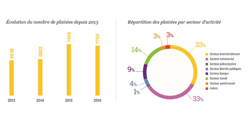 plaintes CNIL 2016