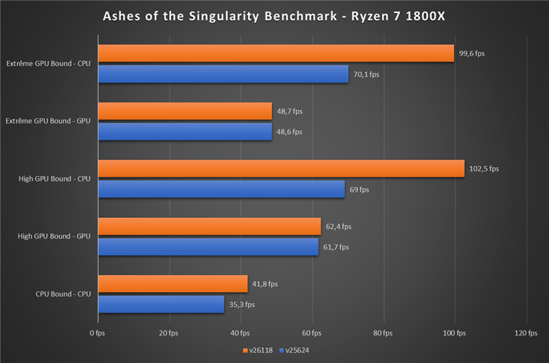 Ashes of the Singularity Ryzen Patch Benchmark