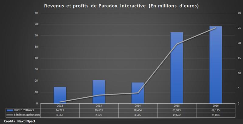 Paradox Interactive Historique