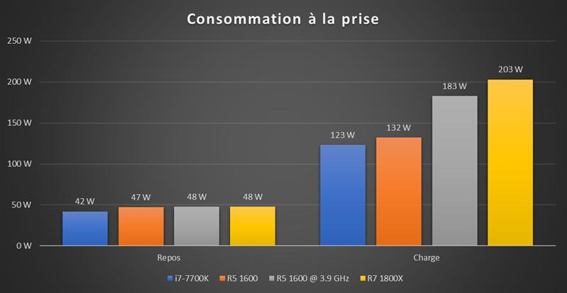 Ryzen 5 1600 OC Consommation