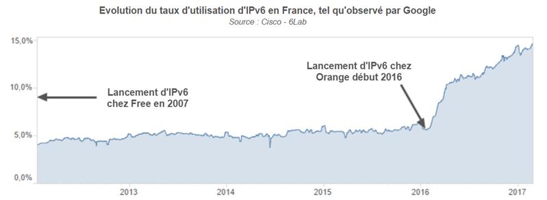 IPv6 Google mars 2017 France