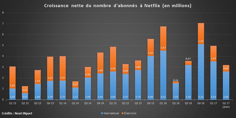 Netflix croissance abonnés Q1 17