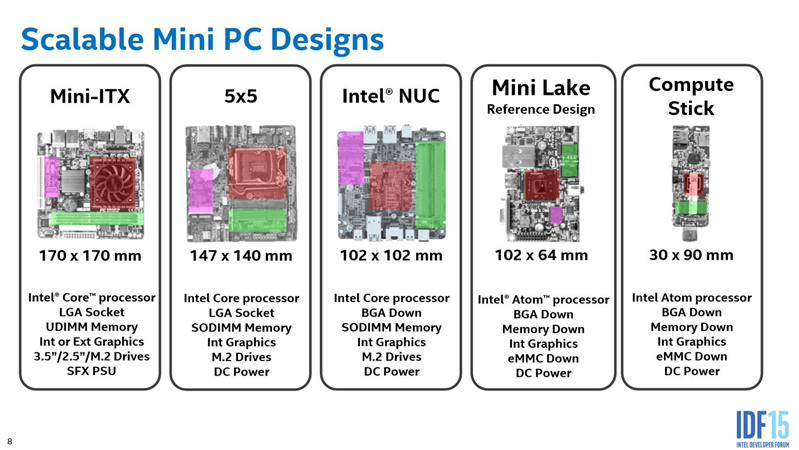 Intel IDF Mini STX