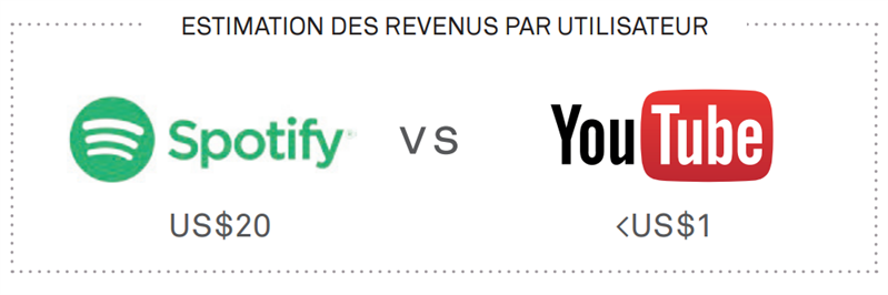 Spotify YouTube IFPI