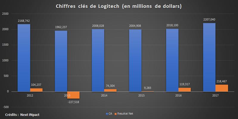 Logitech Annuels 2017