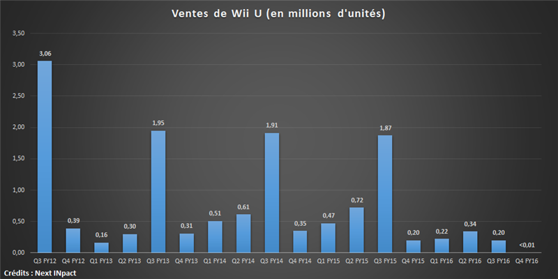 Ventes Wii U Définitives
