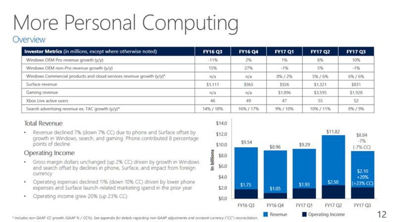 Microsoft Q3 FY 17
