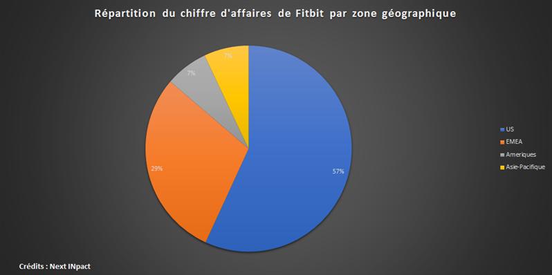 Fitbit Q1 17