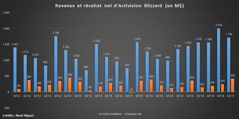 Activision Blizzard Q117