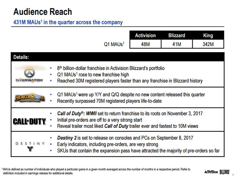Activision Blizzard Q1 17