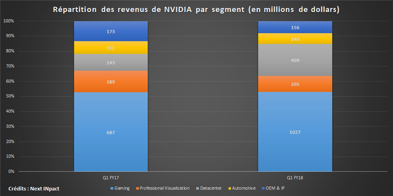 NVidia Q1 FY18
