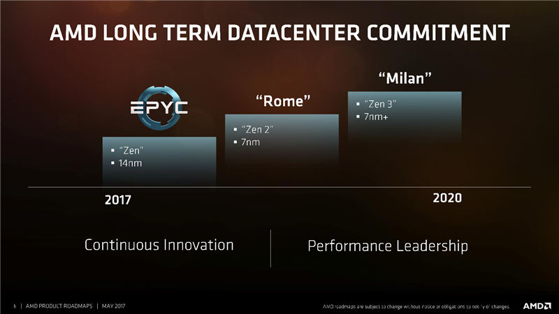 AMD Roadmaps 2020