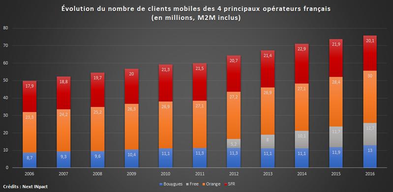 Marché Mobile 2006 2016