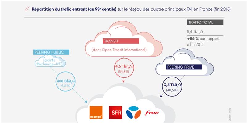 Arcep transit Internet