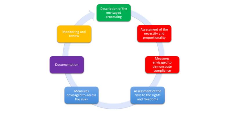 RGPD évaluation impact vie privée