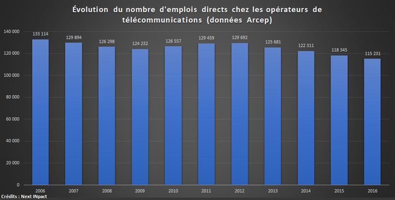 Bilan 10 ans opérateurs 2006-2016