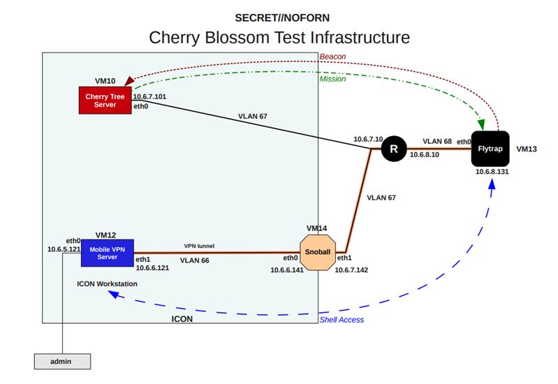 wikileaks cia cherryblossom