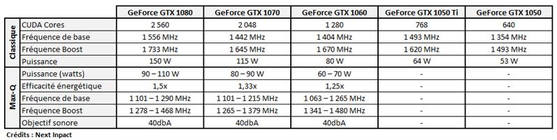 NVIDIA Max-Q Design Specs