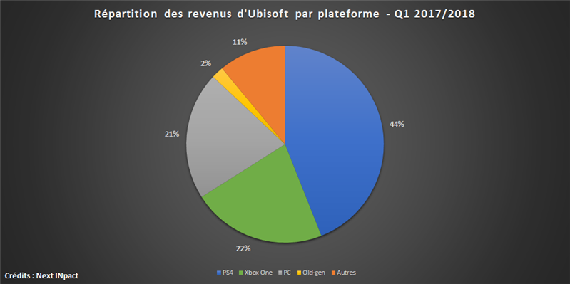 Ubisoft Q1 17-18 Plateformes
