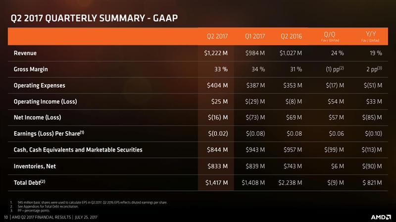 AMD Q2 17