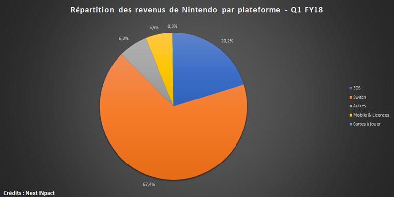 Nintendo Q1 FY18