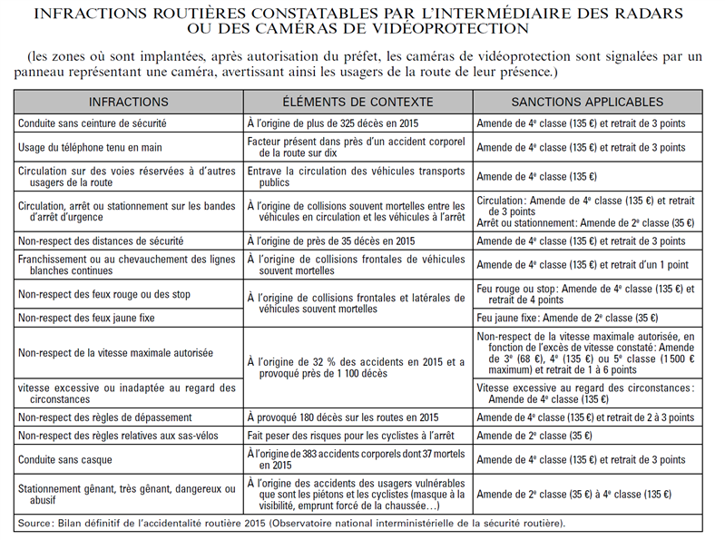 videoverbalisation liste infraction