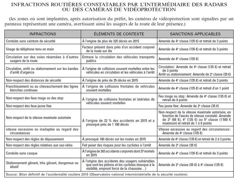videoverbalisation liste infraction